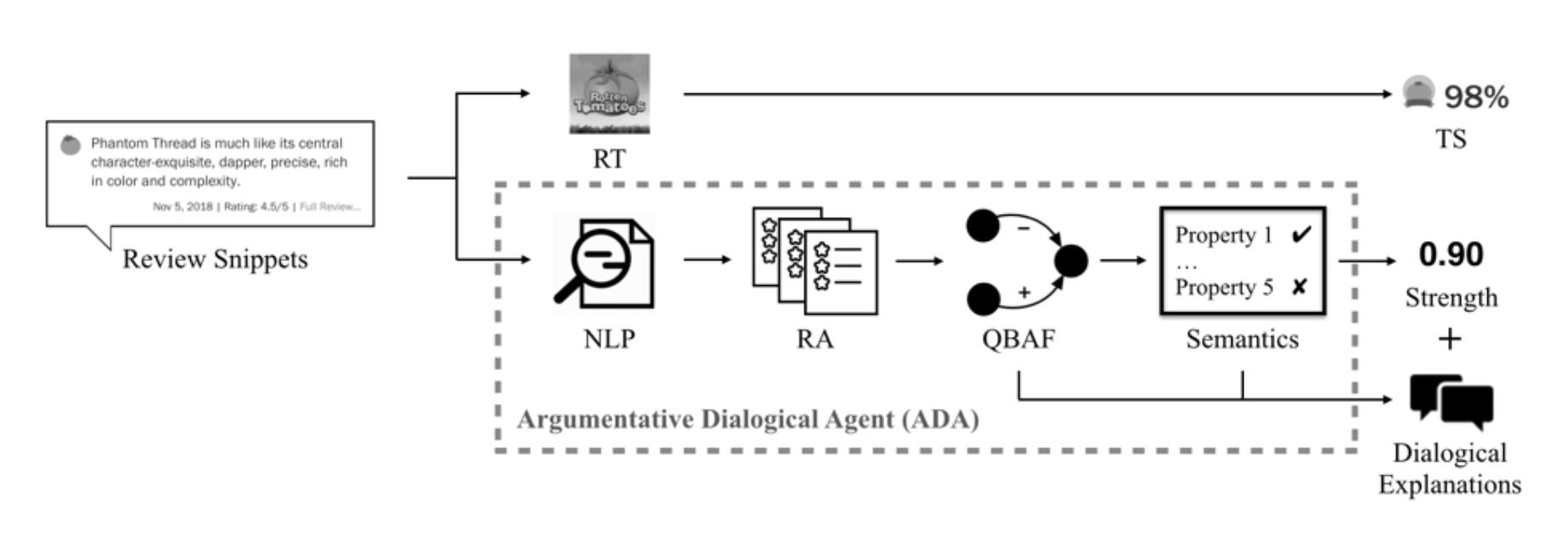 individual_project_interim_report/images/ADA.png
